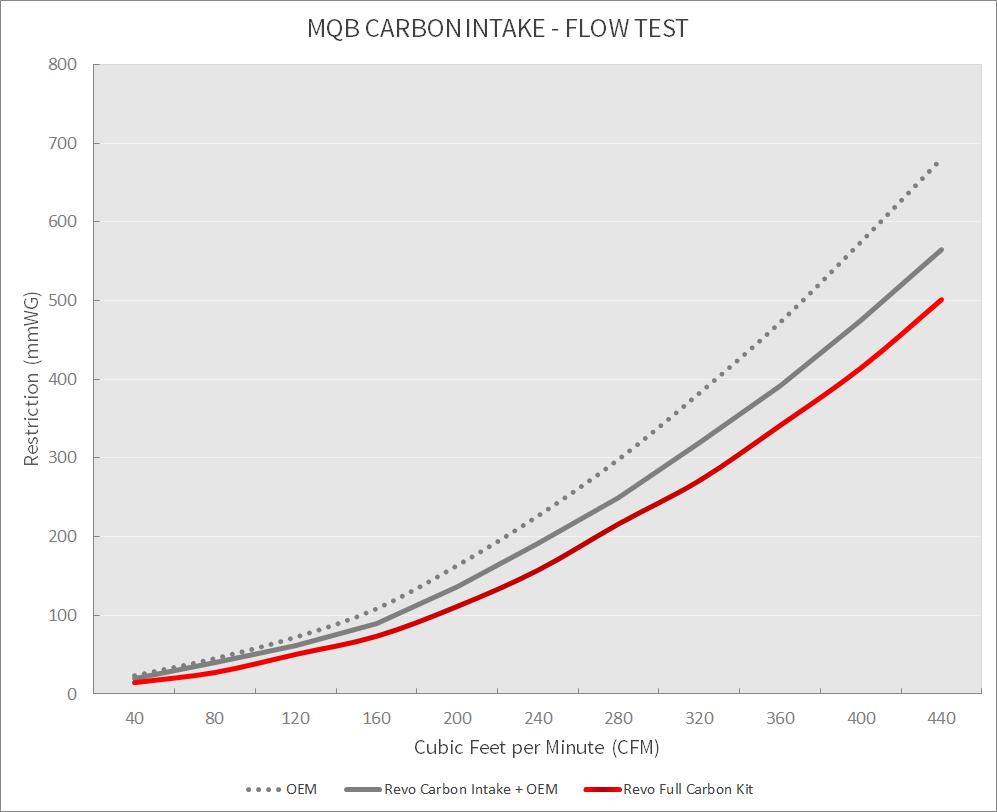 mqb_carbon_intake_chart